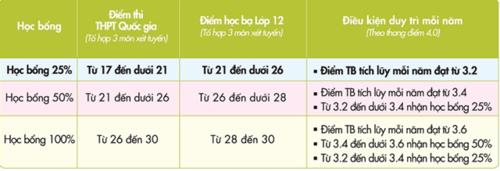 15 đến 17 là điểm xét tuyển vào các ngành học của UEF - Ảnh minh hoạ 3