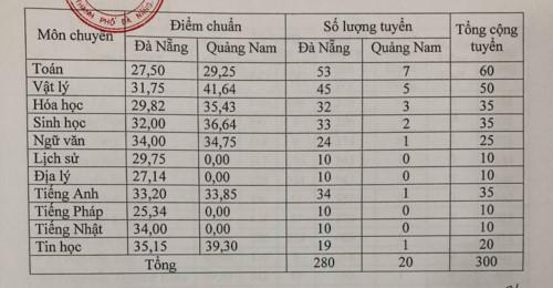 Đà Nẵng công bố điểm chuẩn vào lớp 10 năm học 2019-2020 - Ảnh minh hoạ 3