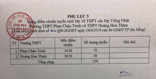 Đà Nẵng công bố điểm chuẩn vào lớp 10 năm học 2019-2020 - Ảnh minh hoạ 4