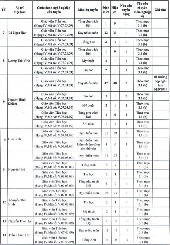 UBND Quận 1, TP.Hồ Chí Minh tuyển dụng viên chức giáo dục năm học 2019 – 2020 - Ảnh minh hoạ 23