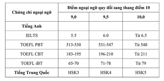 Trường ĐH Mở Hà Nội: 3.200 chỉ tiêu xét tuyển sử dụng kết quả thi tốt nghiệp THPT - Ảnh minh hoạ 2